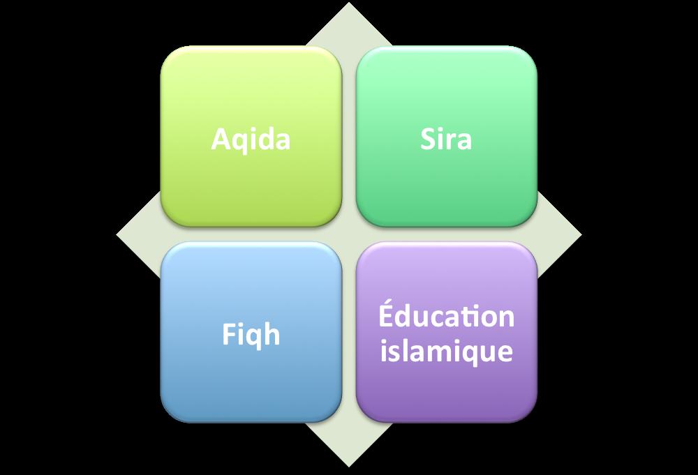 catégorie cours institut-Najah.com